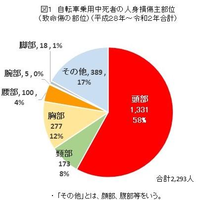 警視庁自転車事故データ①