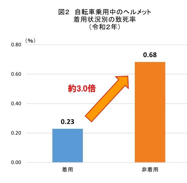 警視庁自転車事故データ②